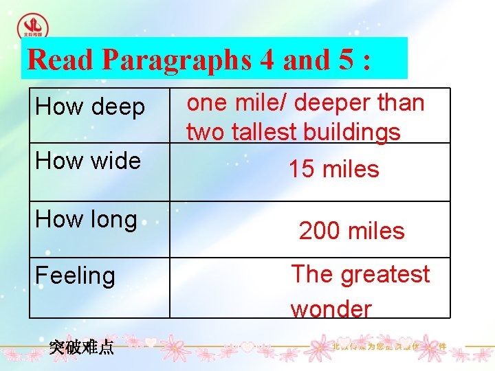 Read Paragraphs 4 and 5 : How deep How wide How long Feeling 突破难点