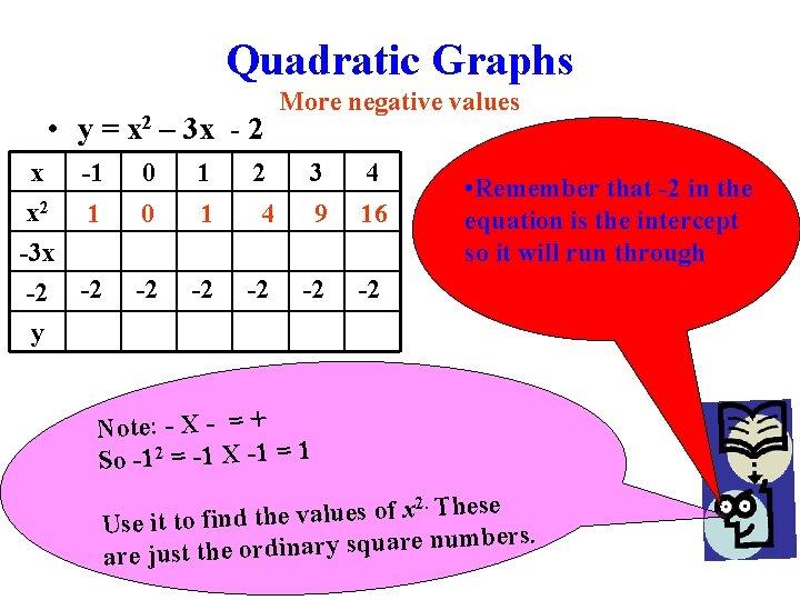 Quadratic Graphs • y = x 2 – 3 x - 2 x -1