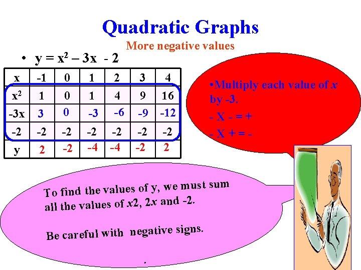 Quadratic Graphs • y = x 2 – 3 x - 2 x x