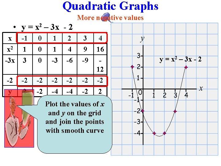 Quadratic Graphs More negative values • y = x 2 – 3 x -