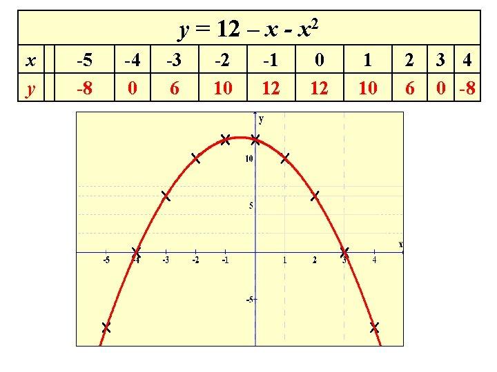y = 12 – x - x 2 x y -5 -8 -4 0