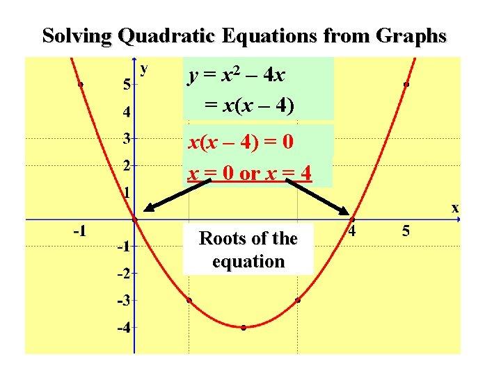 Solving Quadratic Equations from Graphs y = x 2 – 4 x = x(x