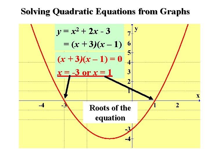Solving Quadratic Equations from Graphs y = x 2 + 2 x - 3
