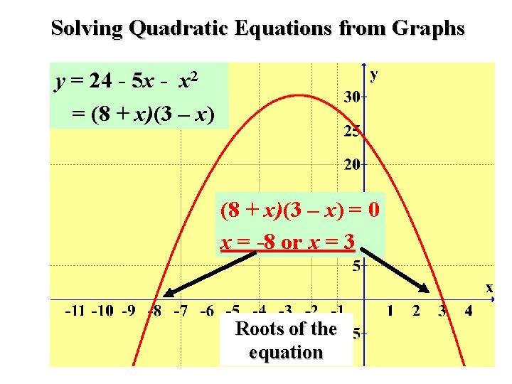 Solving Quadratic Equations from Graphs y = 24 - 5 x - x 2