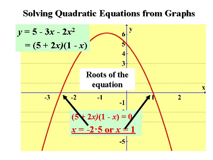 Solving Quadratic Equations from Graphs y = 5 - 3 x - 2 x