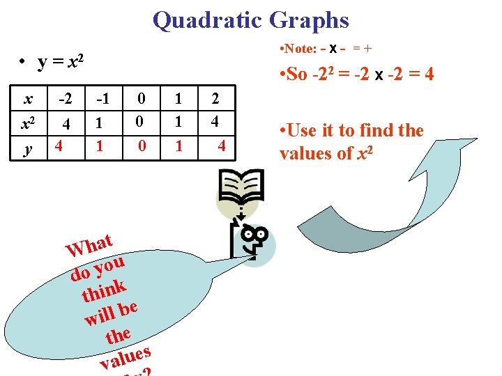 Quadratic Graphs • Note: - X - = + • y = x 2