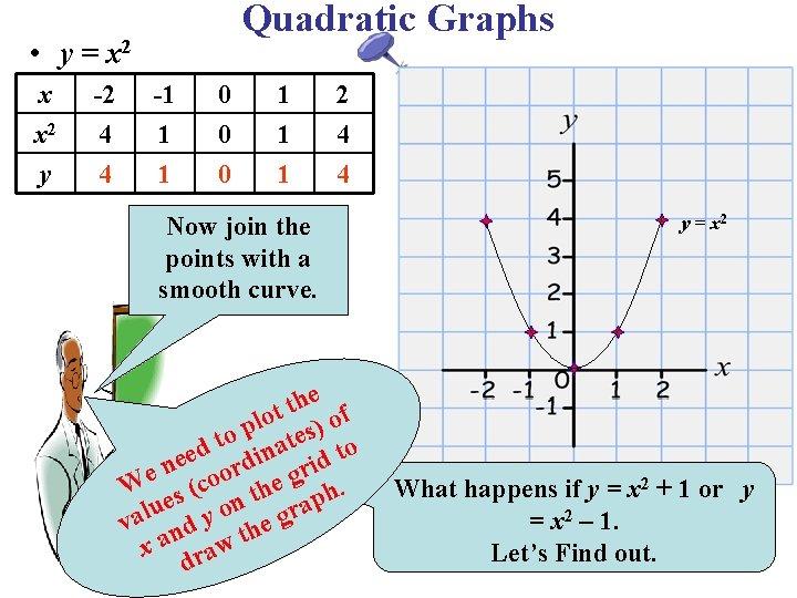 Quadratic Graphs • y = x 2 x x 2 y -2 4 4