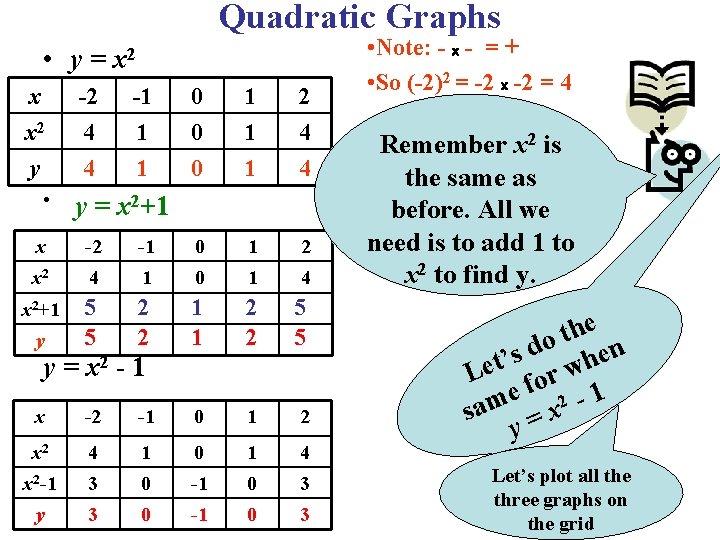 Quadratic Graphs • y= x x 2 y • -2 4 4 x 2
