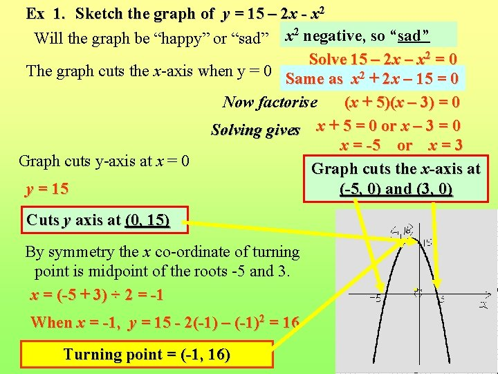 Ex 1. Sketch the graph of y = 15 – 2 x - x