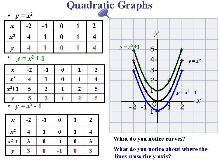 Quadratic Graphs • y = x 2 x -2 -1 x 2 4 1