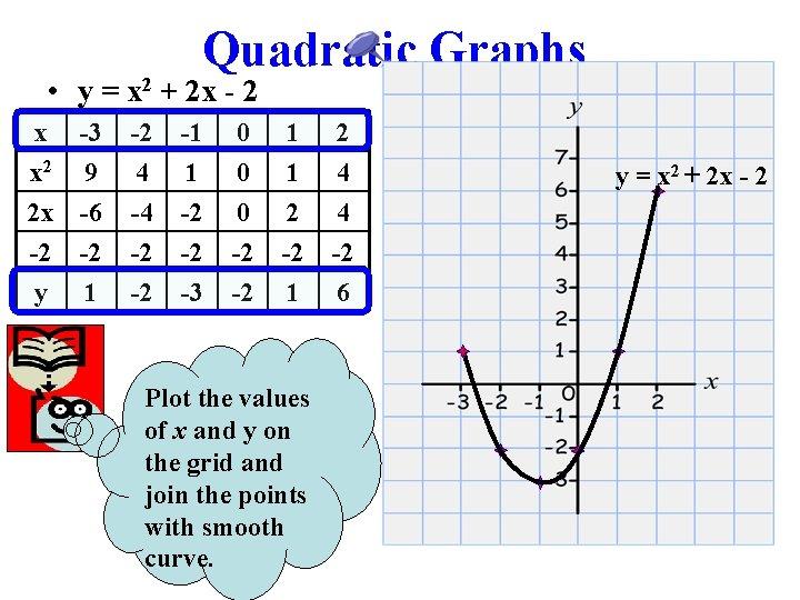 Quadratic Graphs • y = x 2 + 2 x - 2 x -3