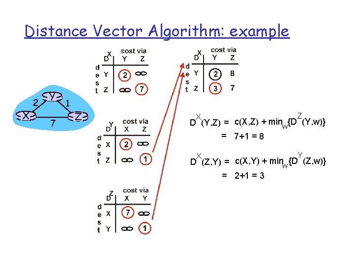 Distance Vector Algorithm: example X 2 Y 7 1 Z Z X D (Y,