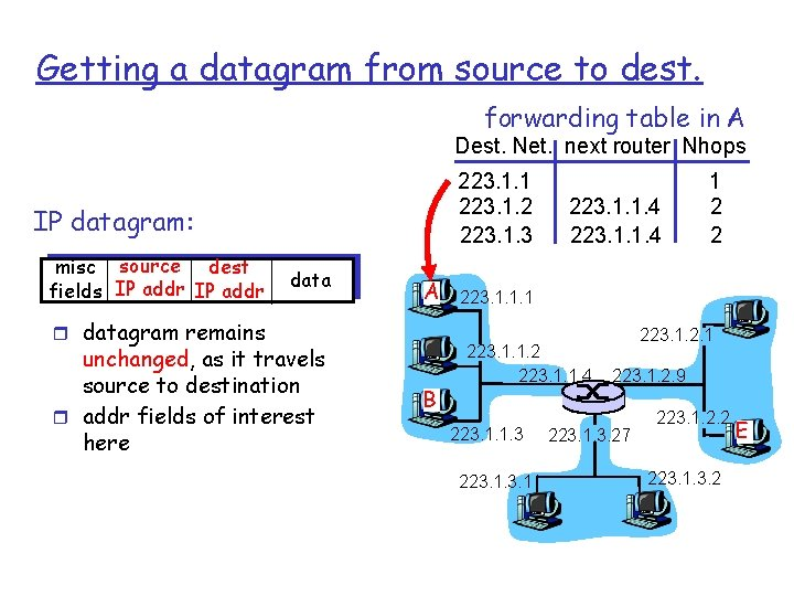 Getting a datagram from source to dest. forwarding table in A Dest. Net. next