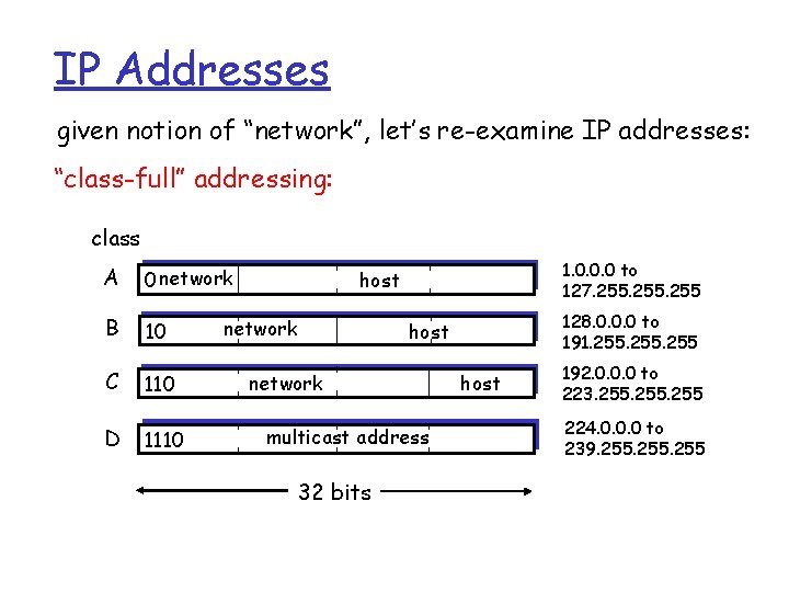 """IP Addresses given notion of """"network"""", let's re-examine IP addresses: """"class-full"""" addressing: class A"""
