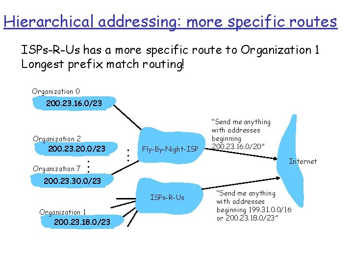 Hierarchical addressing: more specific routes ISPs-R-Us has a more specific route to Organization 1