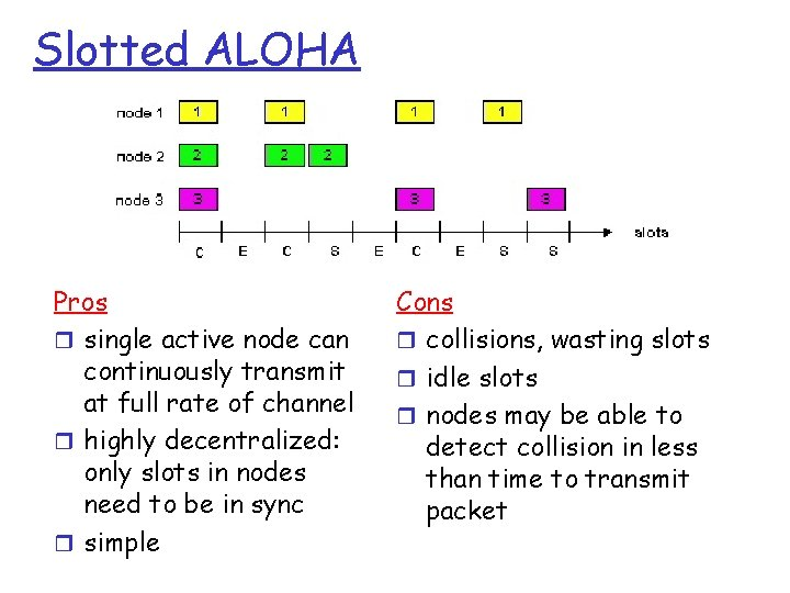 Slotted ALOHA Pros r single active node can continuously transmit at full rate of