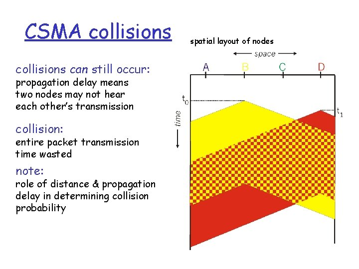 CSMA collisions can still occur: propagation delay means two nodes may not hear each