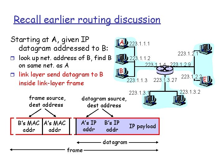 Recall earlier routing discussion Starting at A, given IP datagram addressed to B: A