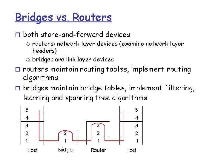 Bridges vs. Routers r both store-and-forward devices m routers: network layer devices (examine network