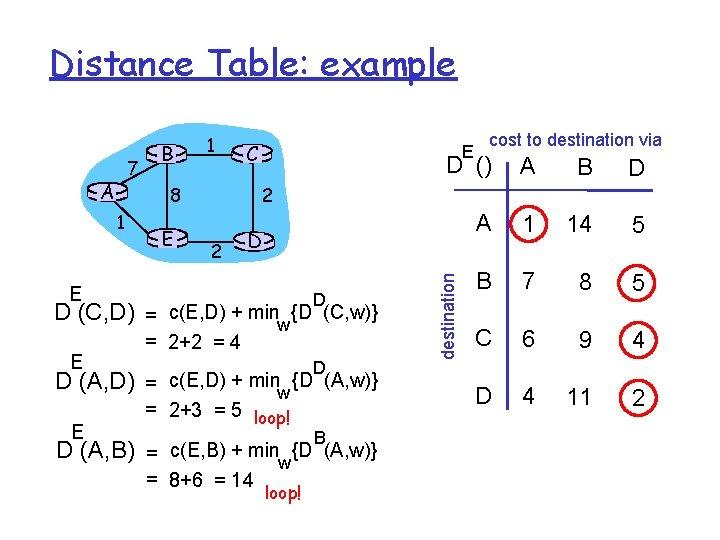 Distance Table: example A E D (C, D) D (A, D) E C E