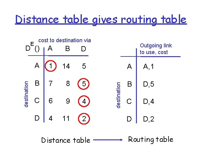 Distance table gives routing table E cost to destination via Outgoing link to use,