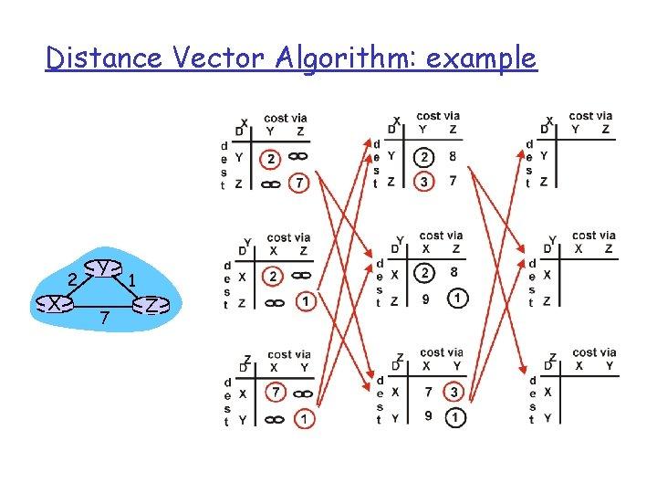 Distance Vector Algorithm: example X 2 Y 7 1 Z