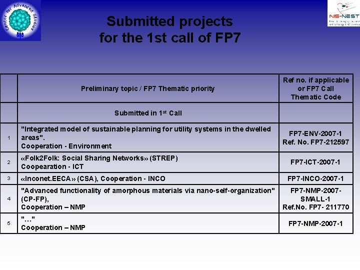 Submitted projects for the 1 st call of FP 7 Preliminary topic / FP