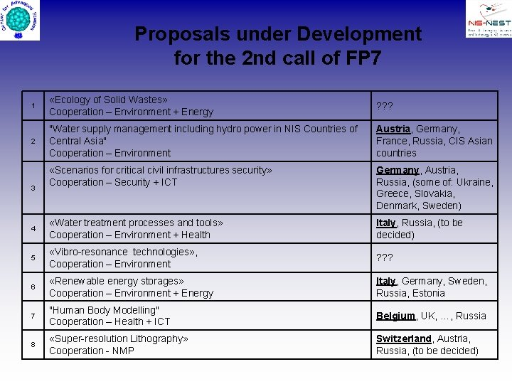 Proposals under Development for the 2 nd call of FP 7 1 «Ecology of