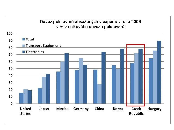 Dovoz polotovarů obsažených v exportu v roce 2009 v % z celkového dovozu polotovarů