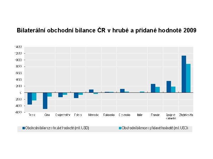 Bilaterální obchodní bilance ČR v hrubé a přidané hodnotě 2009