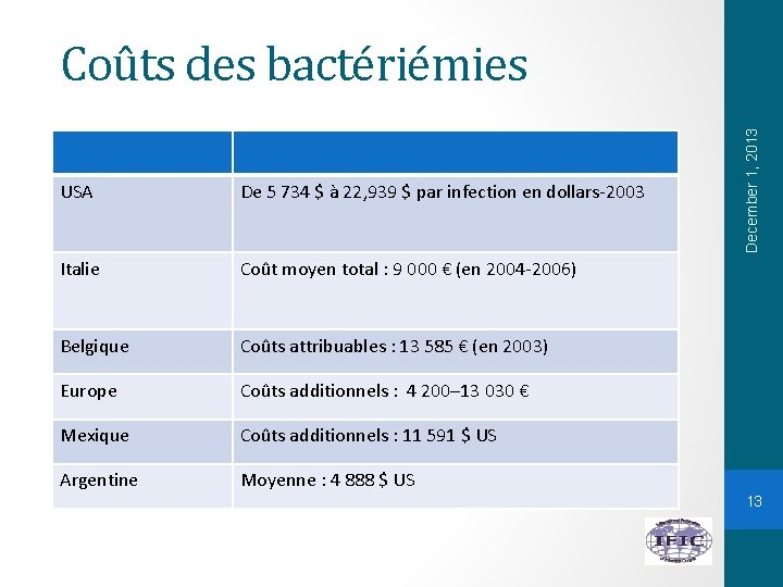 USA De 5 734 $ à 22, 939 $ par infection en dollars-2003 Italie