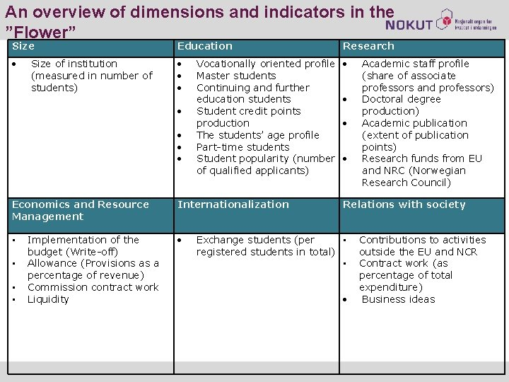 """An overview of dimensions and indicators in the """"Flower"""" Size Education Research Size of"""