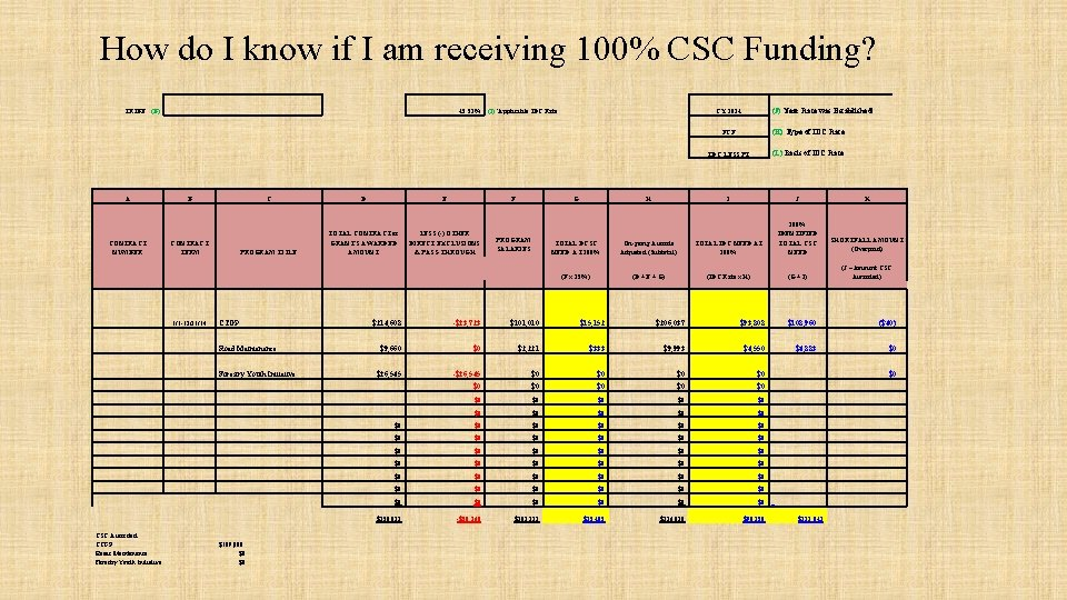 How do I know if I am receiving 100% CSC Funding? TRIBE: (B) 45.