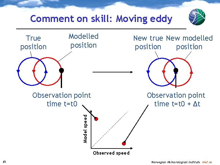 Comment on skill: Moving eddy True position Modelled position Observation point time t=t 0