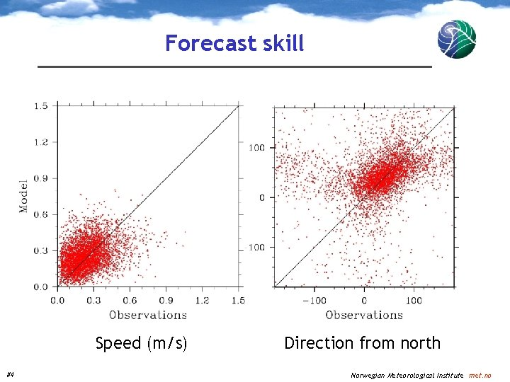 Forecast skill Speed (m/s) #4 Direction from north Norwegian Meteorological Institute met. no