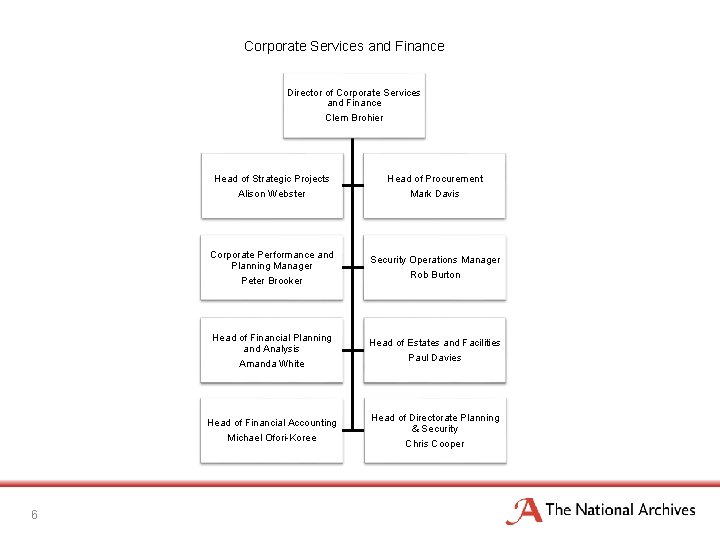 Corporate Services and Finance Director of Corporate Services and Finance Clem Brohier Head of