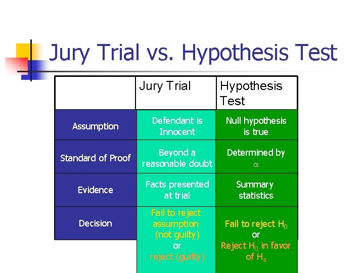 Jury Trial vs. Hypothesis Test Jury Trial Hypothesis Test Assumption Defendant is Innocent Null