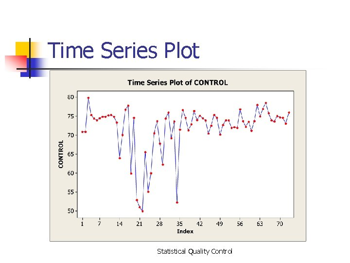 Time Series Plot Statistical Quality Control