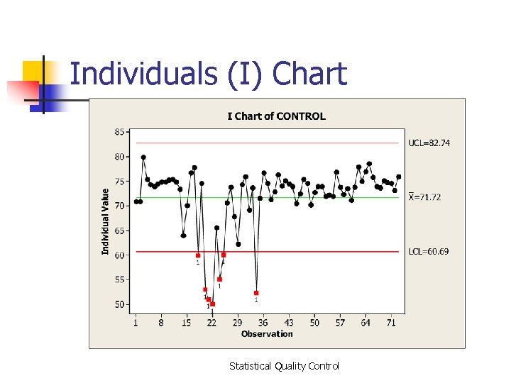 Individuals (I) Chart Statistical Quality Control