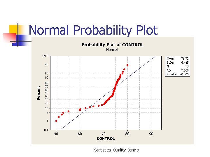 Normal Probability Plot Statistical Quality Control