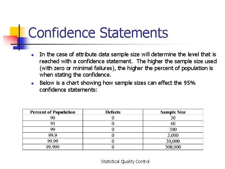 Confidence Statements n n In the case of attribute data sample size will determine