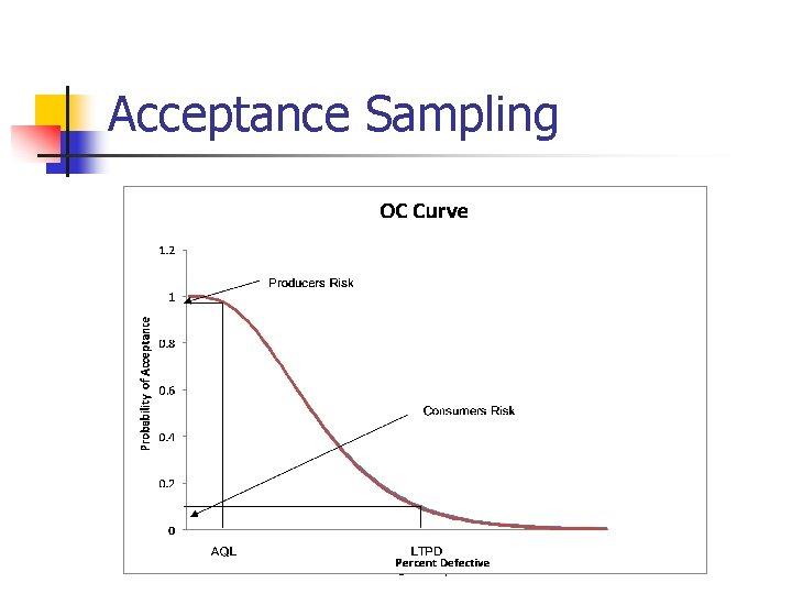 Acceptance Sampling © Wiley 2007