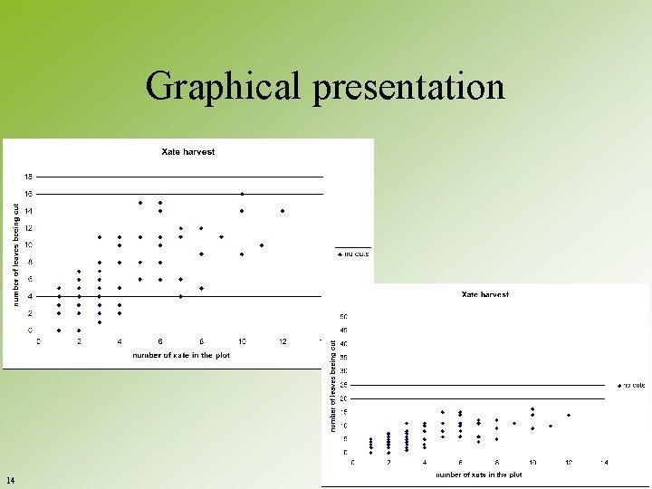 Graphical presentation 14