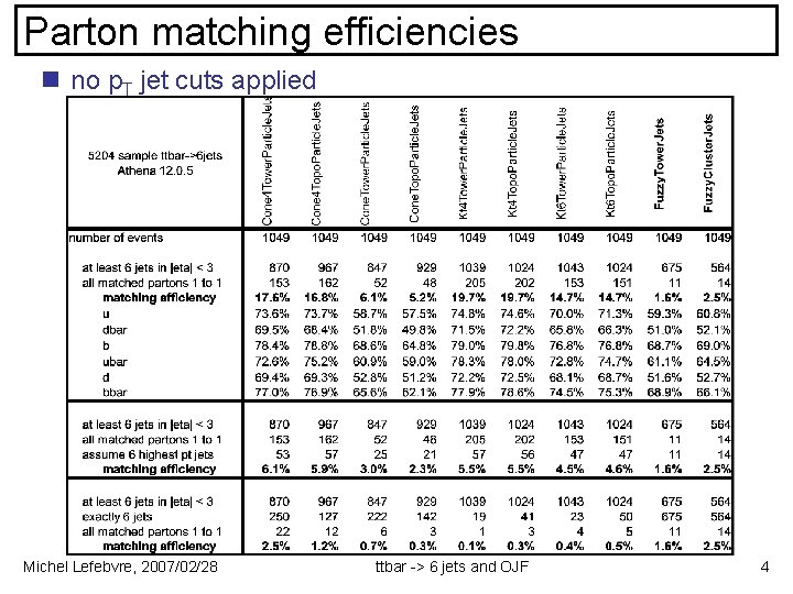 Parton matching efficiencies n no p. T jet cuts applied Michel Lefebvre, 2007/02/28 ttbar
