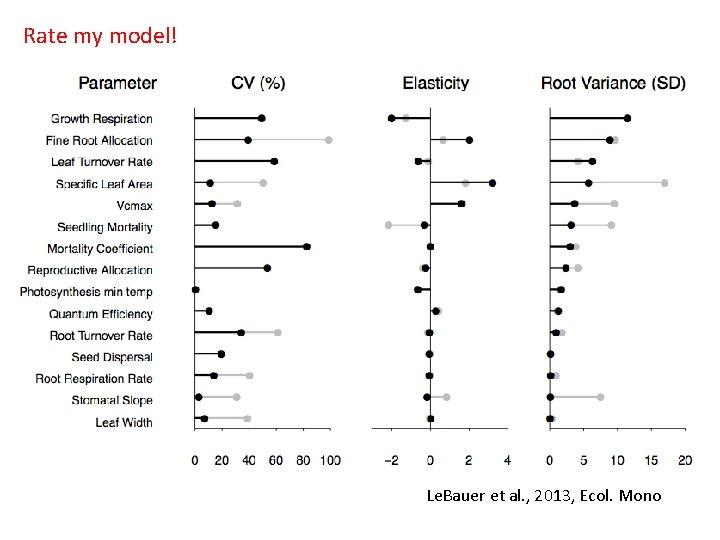 Rate my model! Le. Bauer et al. , 2013, Ecol. Mono