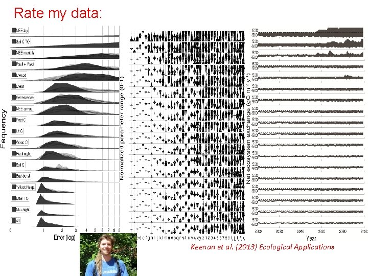 Rate my data: Keenan et al. (2013) Ecological Applications