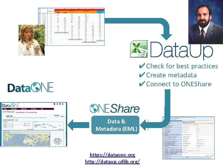 ✔Check for best practices ✔Create metadata ✔Connect to ONEShare Data & Metadata (EML) https: