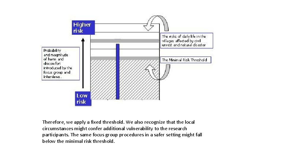 Therefore, we apply a fixed threshold. We also recognize that the local circumstances might