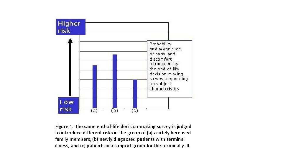Figure 1. The same end-of-life decision-making survey is judged to introduce different risks in