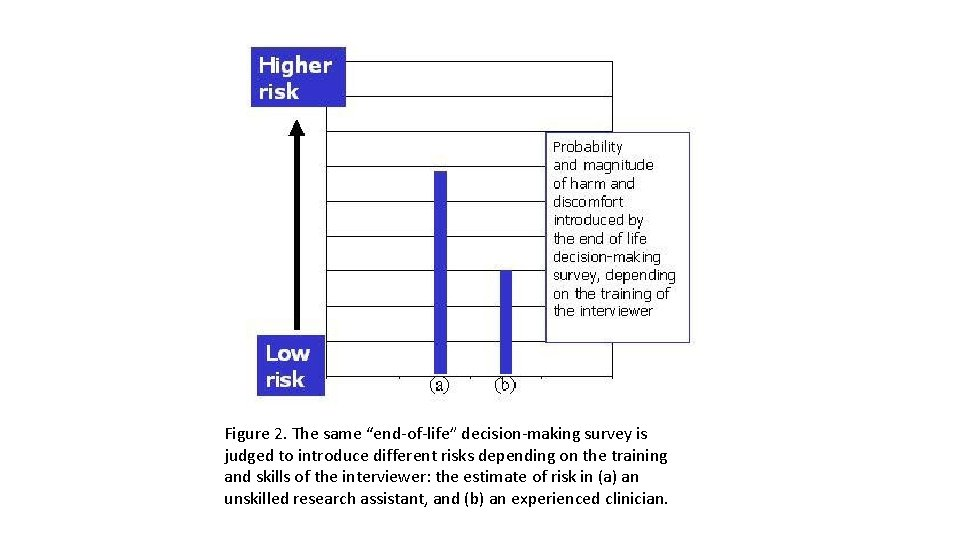 """Figure 2. The same """"end-of-life"""" decision-making survey is judged to introduce different risks depending"""